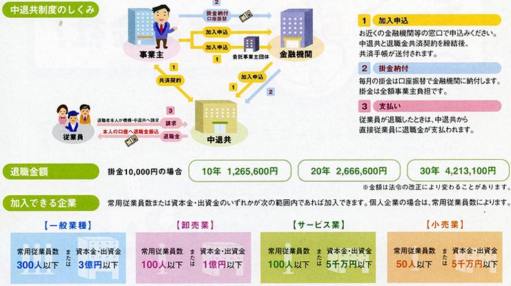 共済 退職 金 東京税理士事務所職員退職金共済会へようこそ!